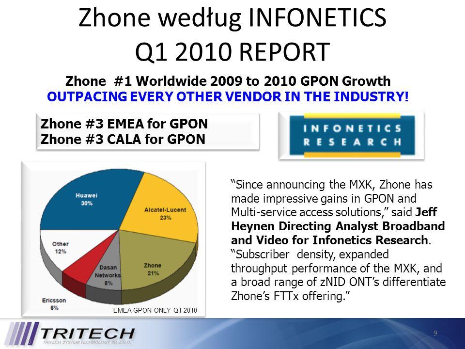 Zhone według INFONETICS Q1 2010 REPORT