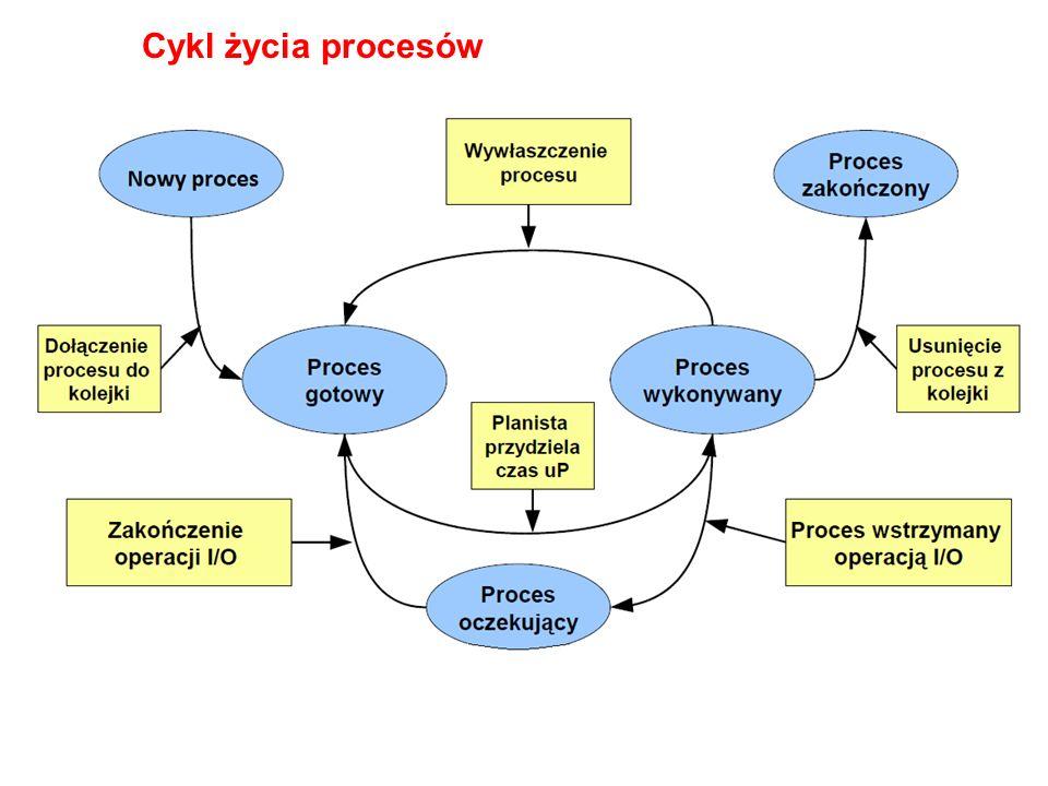 Cykl życia procesów