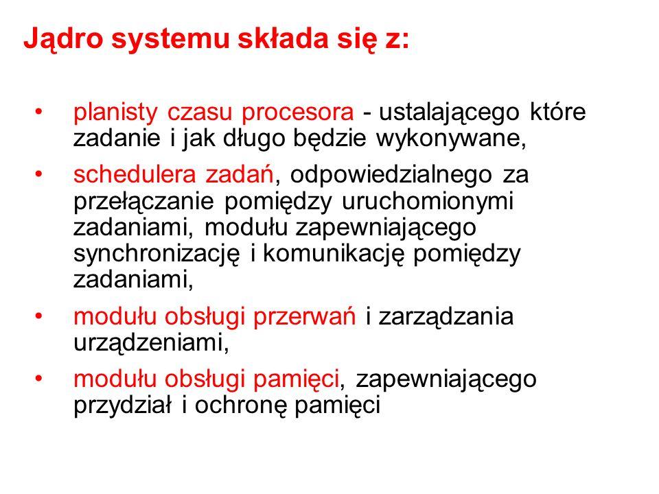 Jądro systemu składa się z: