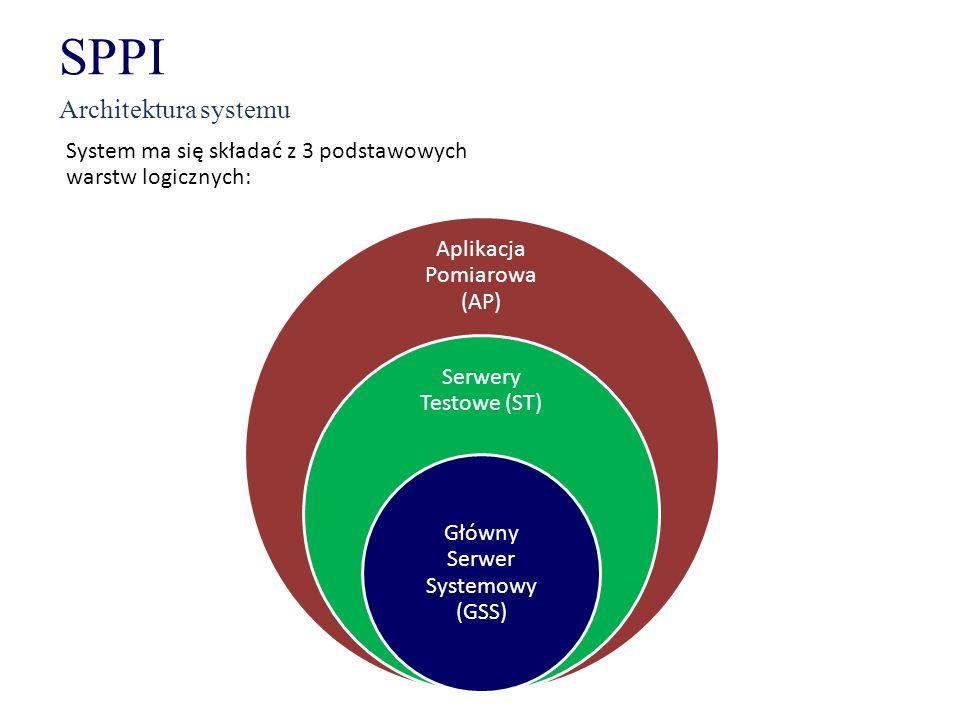 SPPI Architektura systemu Aplikacja Pomiarowa (AP)