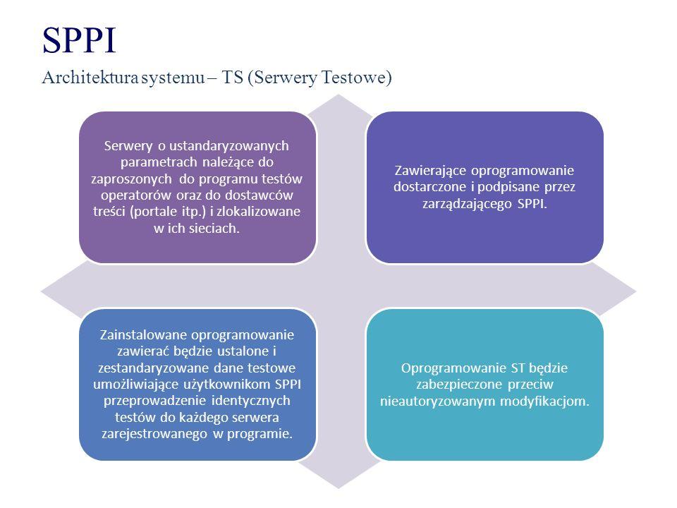 SPPI Architektura systemu – TS (Serwery Testowe)
