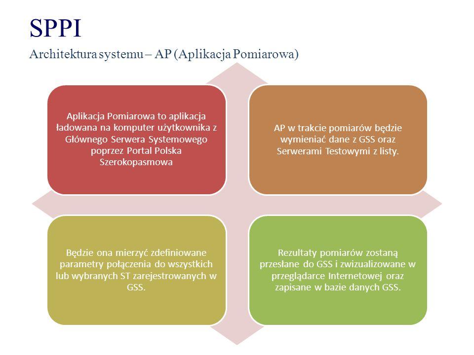 SPPI Architektura systemu – AP (Aplikacja Pomiarowa)