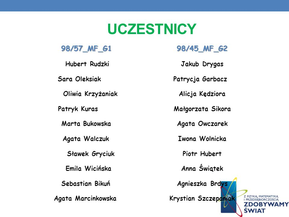 Uczestnicy 98/57_MF_G1 98/45_MF_G2 Hubert Rudzki Jakub Drygas