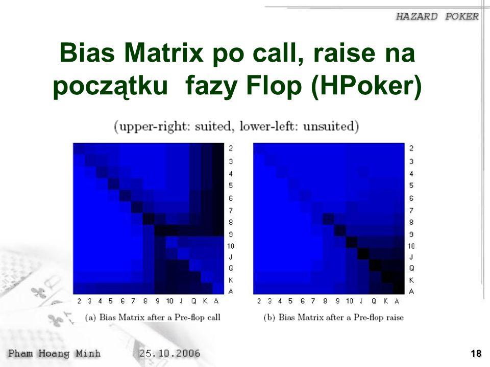 Bias Matrix po call, raise na początku fazy Flop (HPoker)