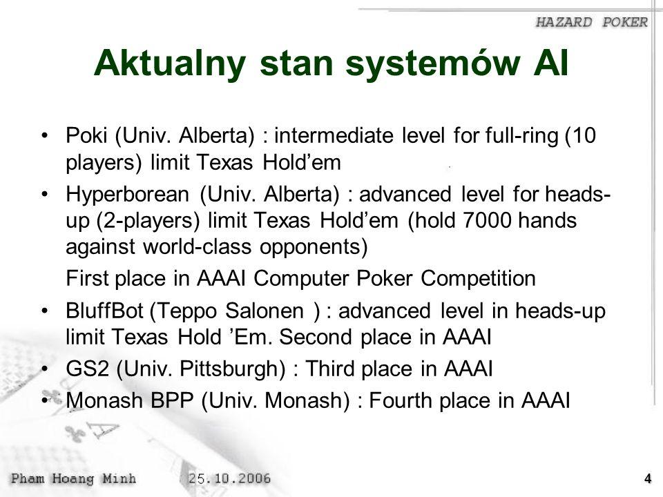 Aktualny stan systemów AI