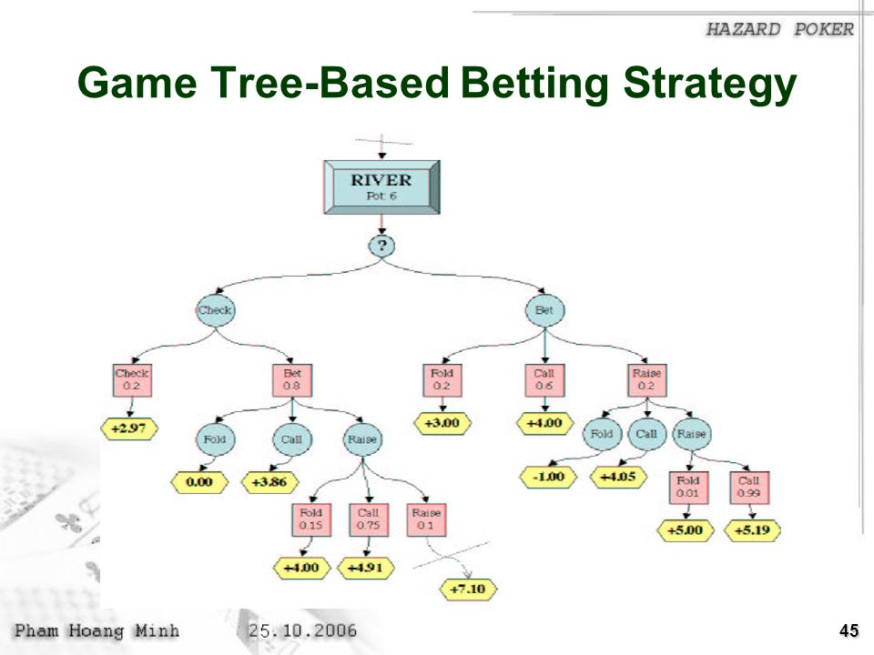 Game Tree-Based Betting Strategy