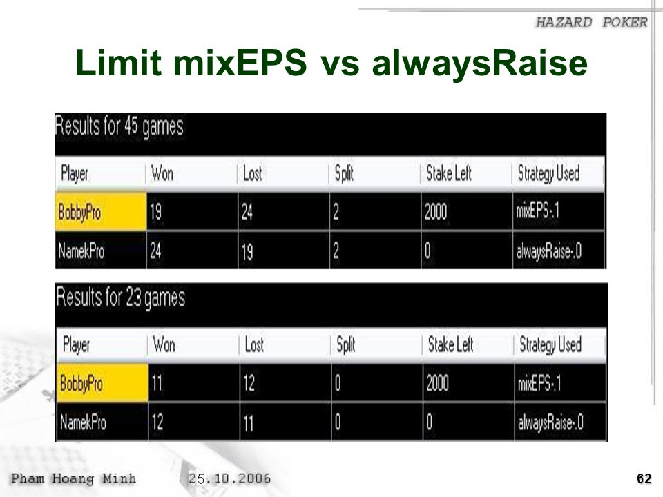 Limit mixEPS vs alwaysRaise