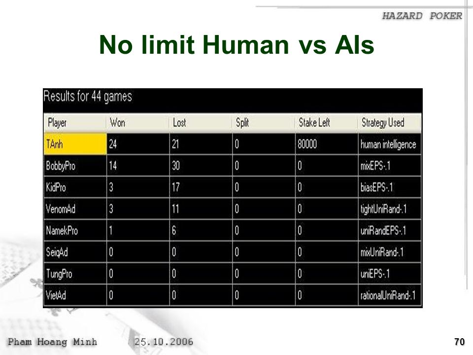 No limit Human vs AIs