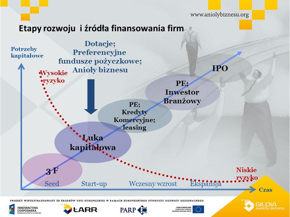 Etapy rozwoju i źródła finansowania firm