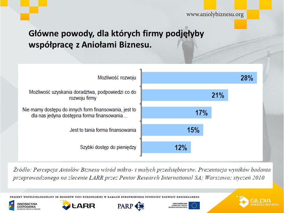 Główne powody, dla których firmy podjęłyby współpracę z Aniołami Biznesu.