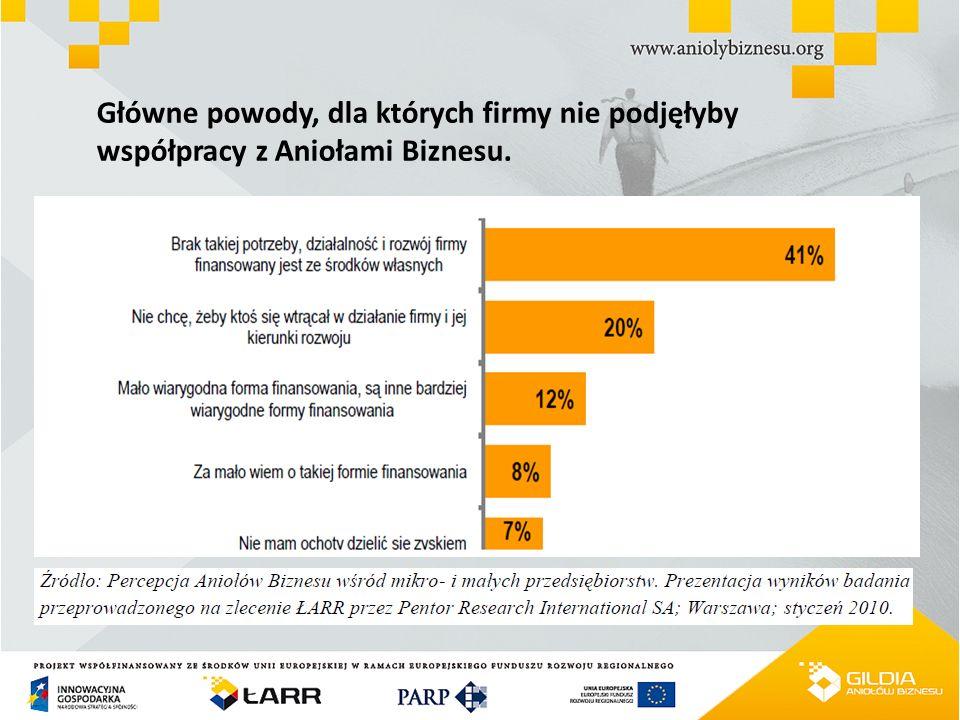 Główne powody, dla których firmy nie podjęłyby współpracy z Aniołami Biznesu.