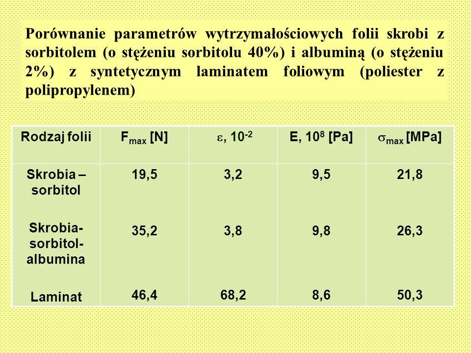 Skrobia-sorbitol-albumina