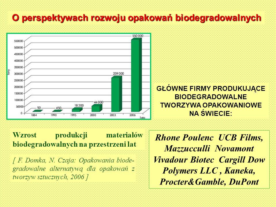 O perspektywach rozwoju opakowań biodegradowalnych