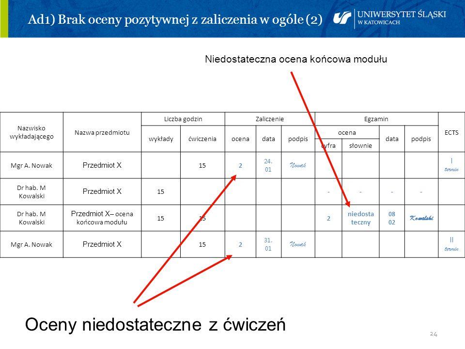 Ad1) Brak oceny pozytywnej z zaliczenia w ogóle (2)