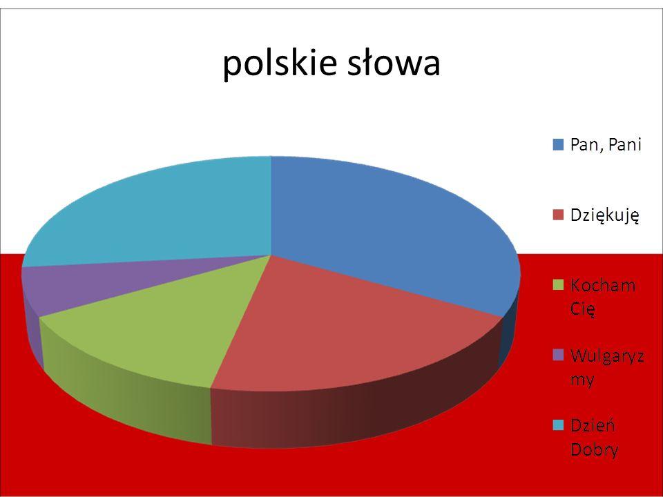 polskie słowa