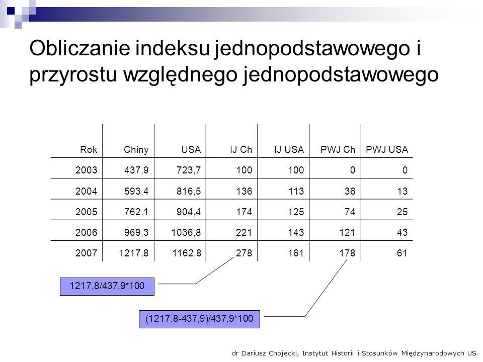 Obliczanie indeksu jednopodstawowego i przyrostu względnego jednopodstawowego