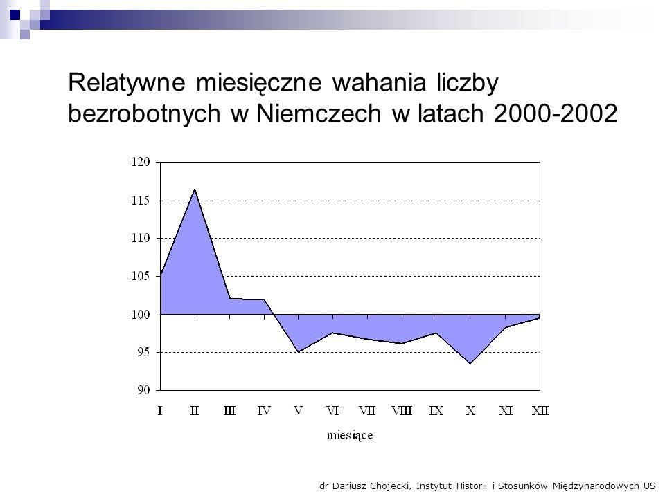 Relatywne miesięczne wahania liczby bezrobotnych w Niemczech w latach 2000-2002