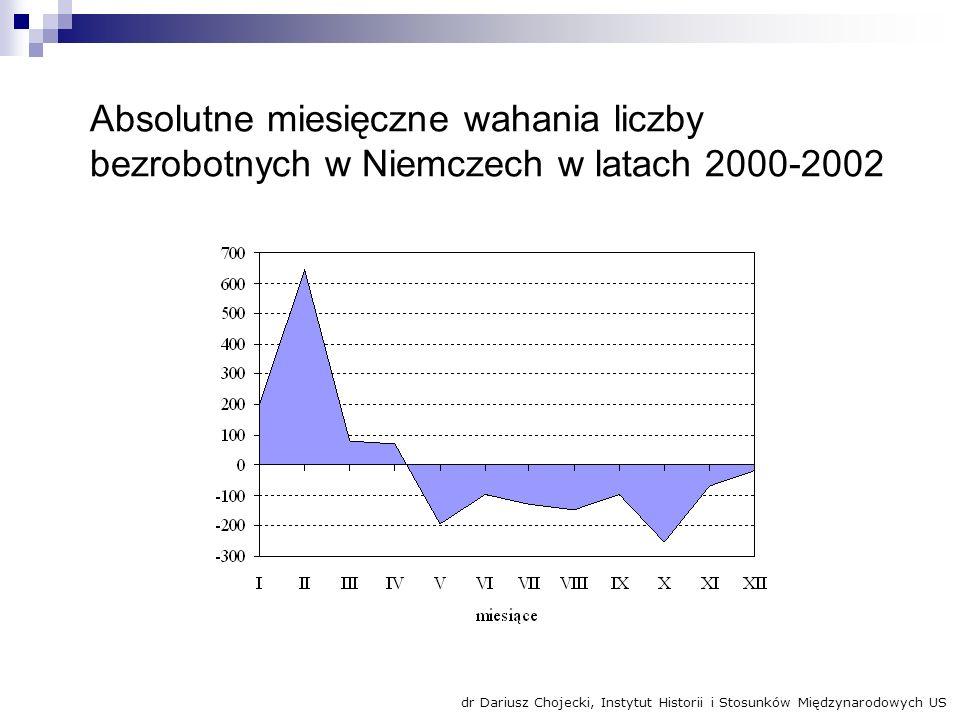 Absolutne miesięczne wahania liczby bezrobotnych w Niemczech w latach 2000-2002