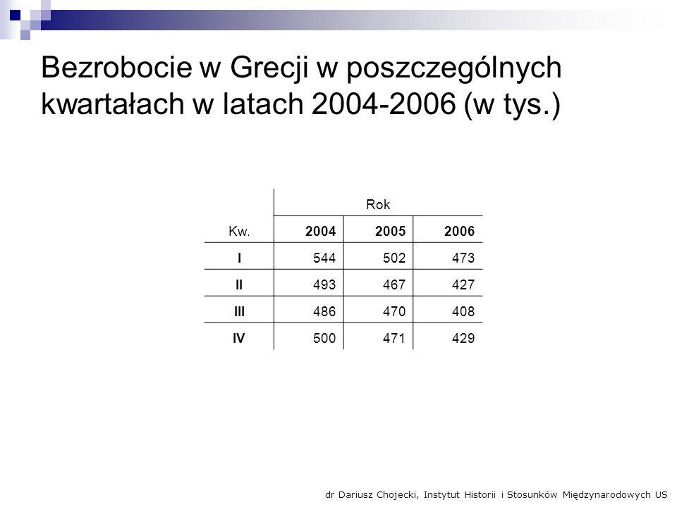Bezrobocie w Grecji w poszczególnych kwartałach w latach 2004-2006 (w tys.)