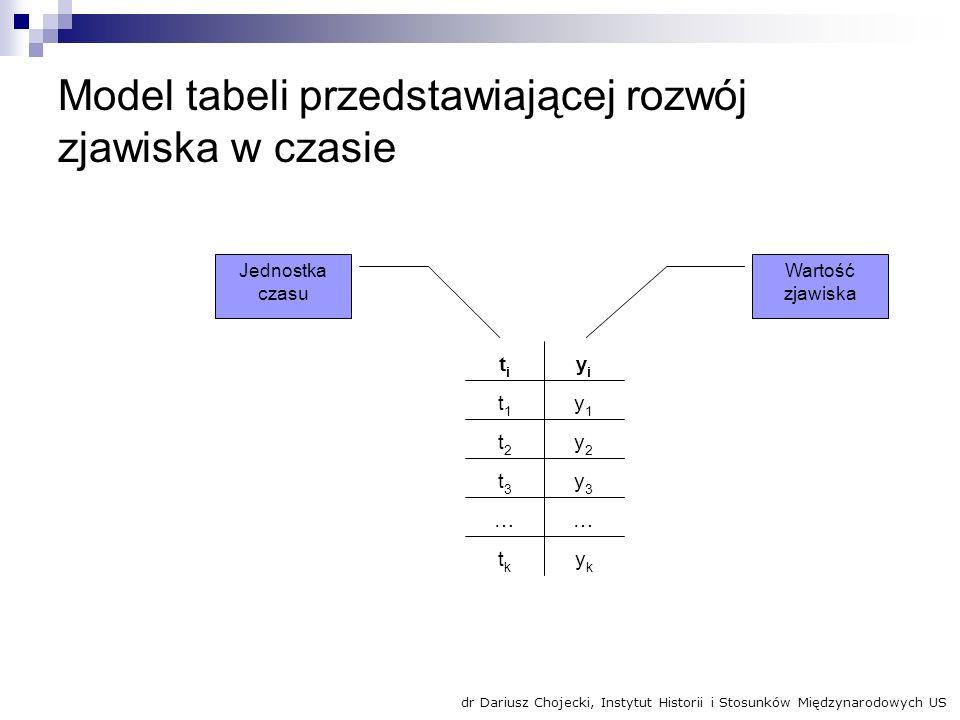 Model tabeli przedstawiającej rozwój zjawiska w czasie