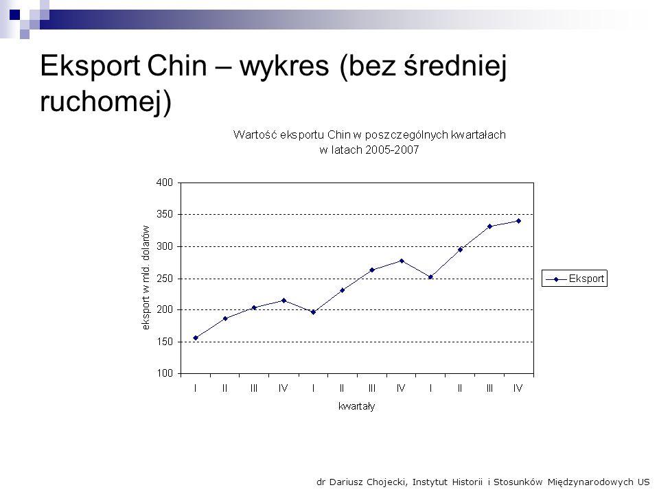 Eksport Chin – wykres (bez średniej ruchomej)