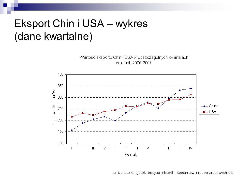 Eksport Chin i USA – wykres (dane kwartalne)