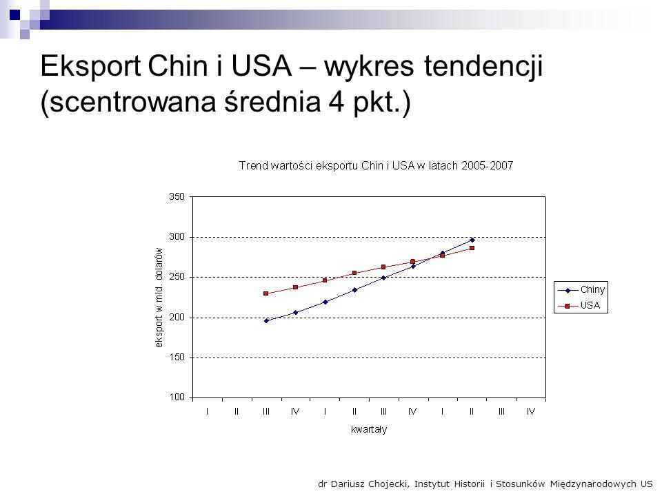 Eksport Chin i USA – wykres tendencji (scentrowana średnia 4 pkt.)