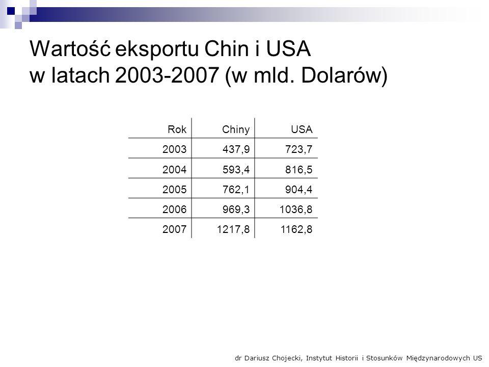 Wartość eksportu Chin i USA w latach 2003-2007 (w mld. Dolarów)