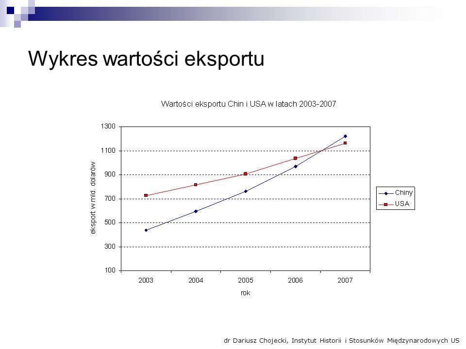 Wykres wartości eksportu