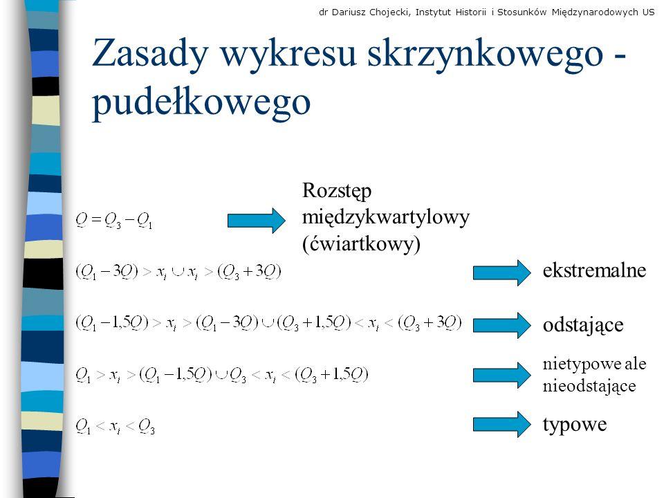 Zasady wykresu skrzynkowego - pudełkowego
