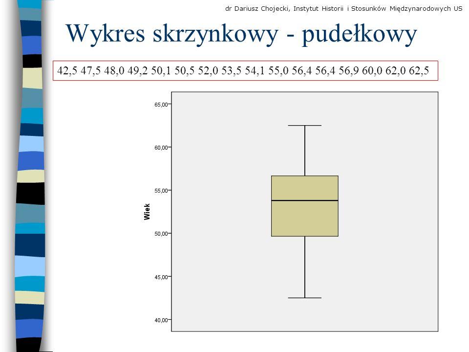 Wykres skrzynkowy - pudełkowy
