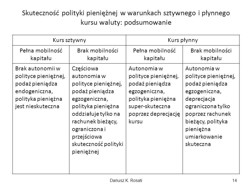 Skuteczność polityki pieniężnej w warunkach sztywnego i płynnego kursu waluty: podsumowanie