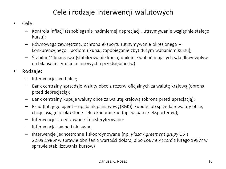 Cele i rodzaje interwencji walutowych