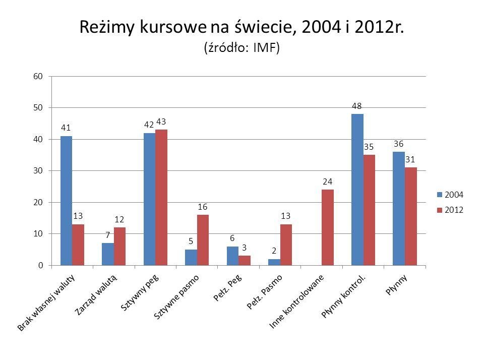 Reżimy kursowe na świecie, 2004 i 2012r. (źródło: IMF)