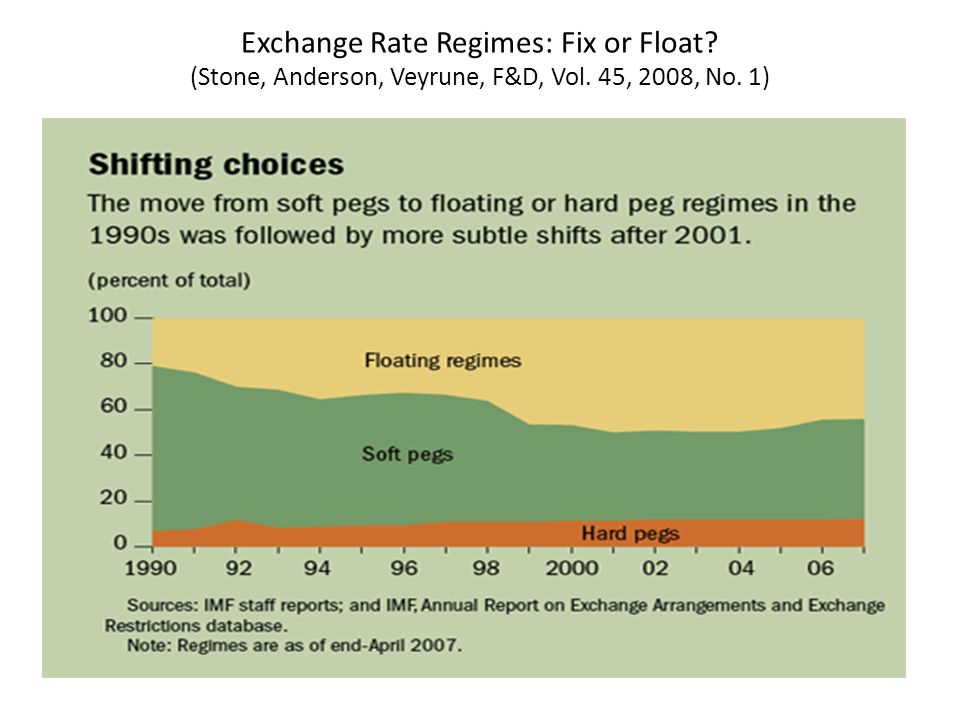 Exchange Rate Regimes: Fix or Float