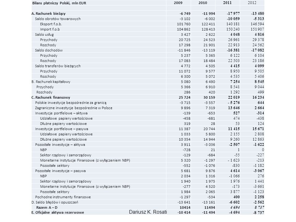 Dariusz K. Rosati Bilans płatniczy Polski, mln EUR 2009 2010 2011 2012