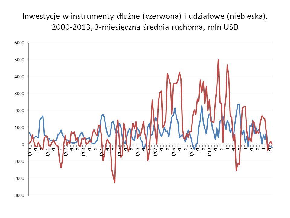 Inwestycje w instrumenty dłużne (czerwona) i udziałowe (niebieska), 2000-2013, 3-miesięczna średnia ruchoma, mln USD