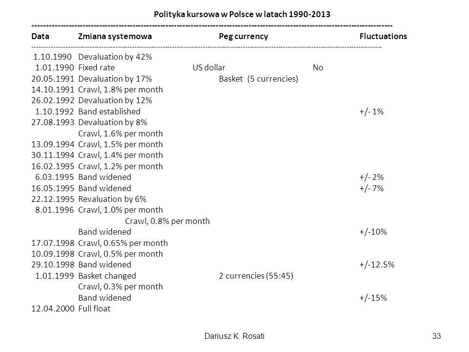 Polityka kursowa w Polsce w latach 1990-2013
