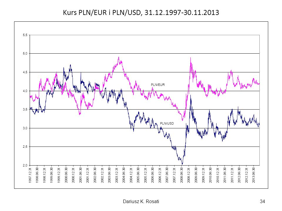 Kurs PLN/EUR i PLN/USD, 31.12.1997-30.11.2013
