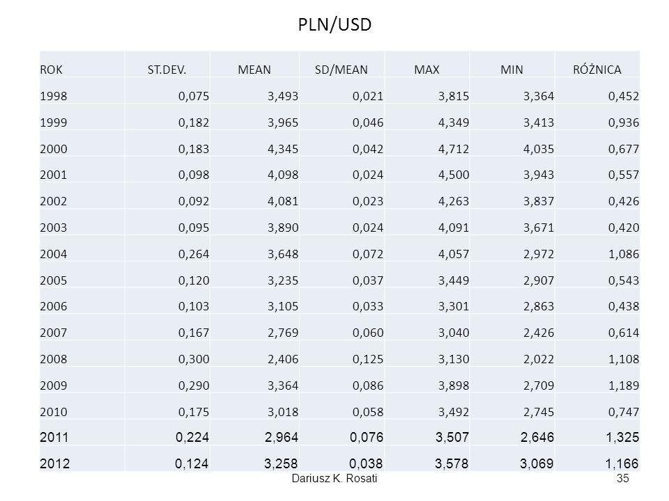 PLN/USD ROK ST.DEV. MEAN SD/MEAN MAX MIN RÓŻNICA 1998 0,075 3,493
