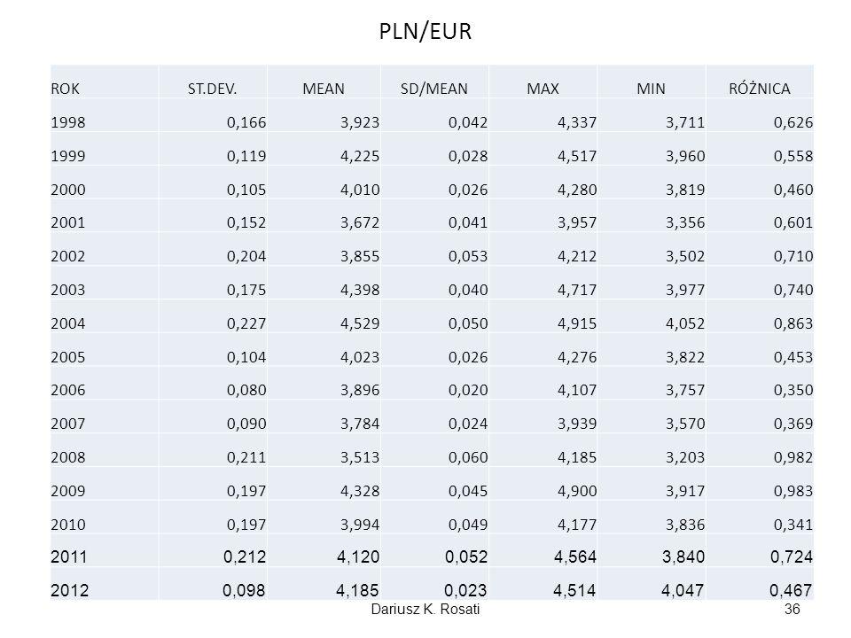 PLN/EUR ROK ST.DEV. MEAN SD/MEAN MAX MIN RÓŻNICA 1998 0,166 3,923