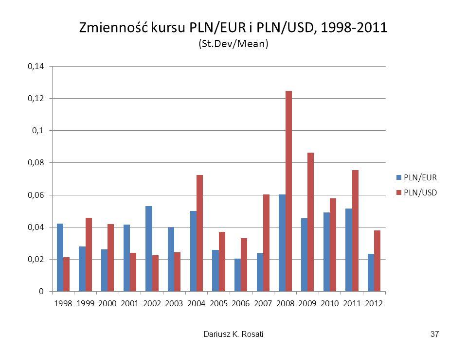 Zmienność kursu PLN/EUR i PLN/USD, 1998-2011 (St.Dev/Mean)