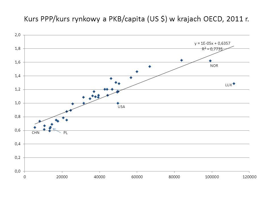 Kurs PPP/kurs rynkowy a PKB/capita (US $) w krajach OECD, 2011 r.