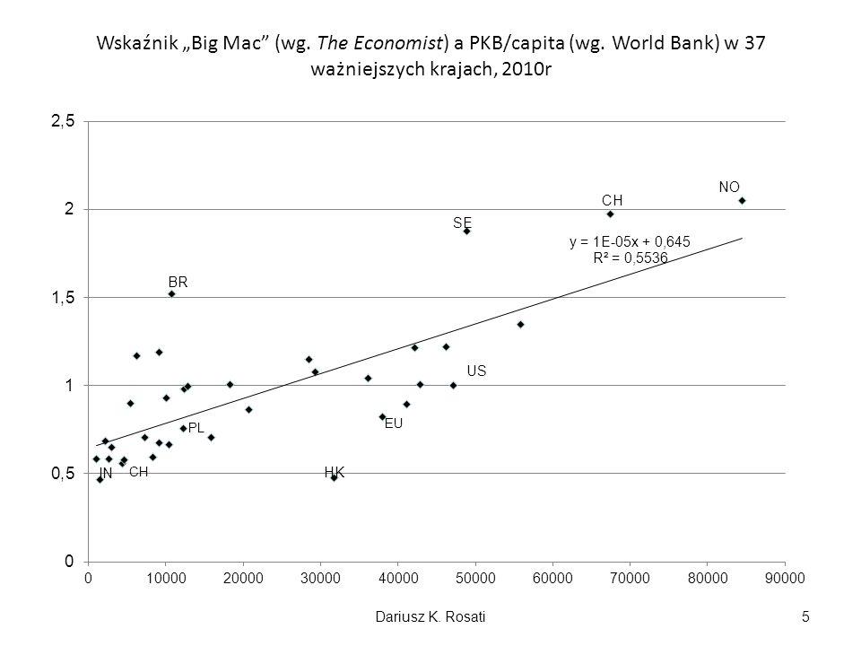 """Wskaźnik """"Big Mac (wg. The Economist) a PKB/capita (wg"""