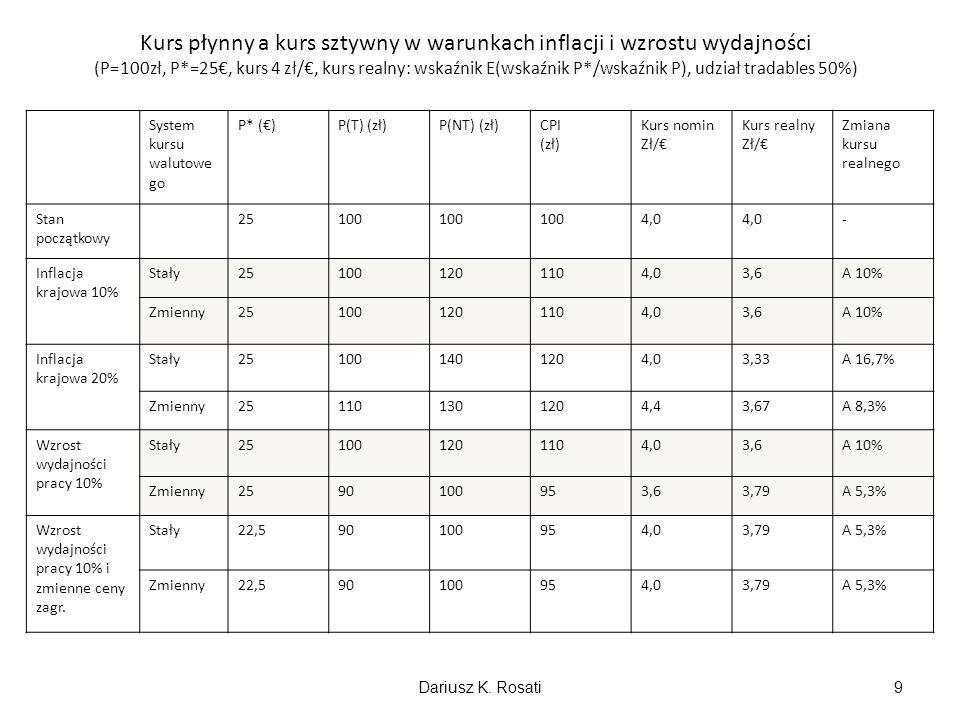 Kurs płynny a kurs sztywny w warunkach inflacji i wzrostu wydajności (P=100zł, P*=25€, kurs 4 zł/€, kurs realny: wskaźnik E(wskaźnik P*/wskaźnik P), udział tradables 50%)