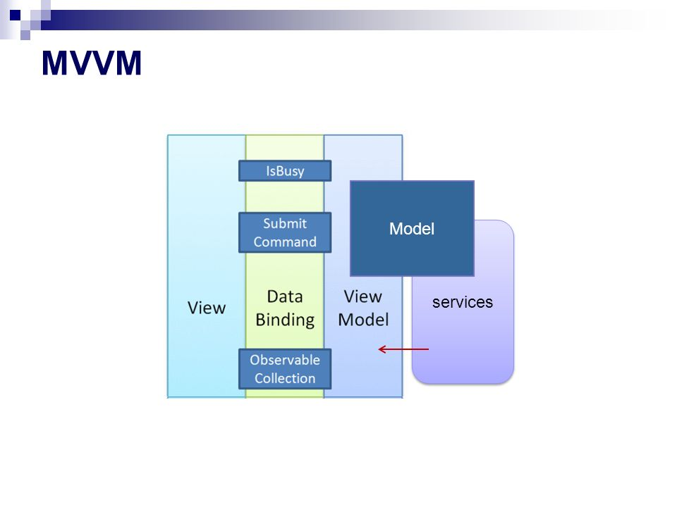 MVVM Model services