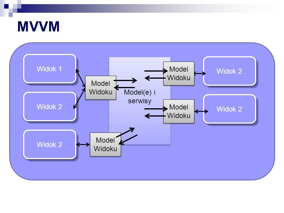 MVVM Widok 1 Widok 1 Model(e) i serwisy Widok 2 Widok 2 Model Widoku