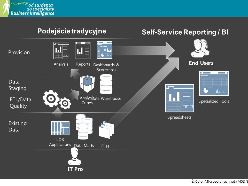 Self-Service Reporting / BI