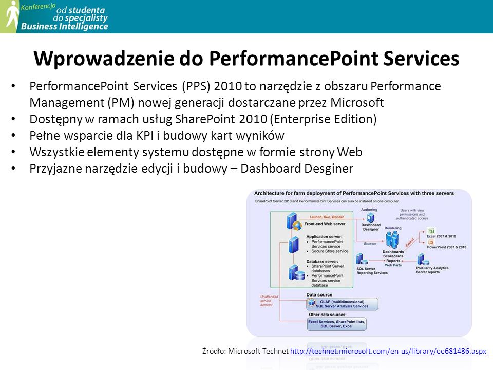 Wprowadzenie do PerformancePoint Services