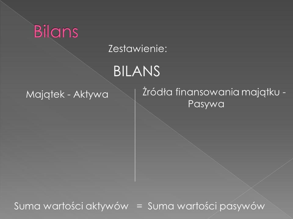 Bilans BILANS Zestawienie: Żródła finansowania majątku -